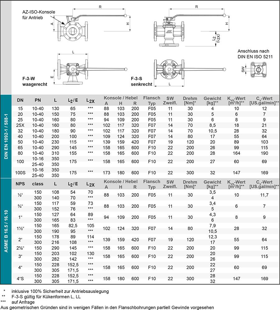 Techn-Daten-DE-F3-1
