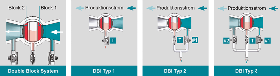 Konstruktionsprinzip-DBI