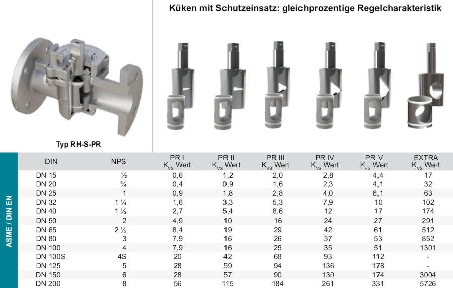 Produkt-Regelhahn-RH-S-Schutzeinsatz_gleichprozentig