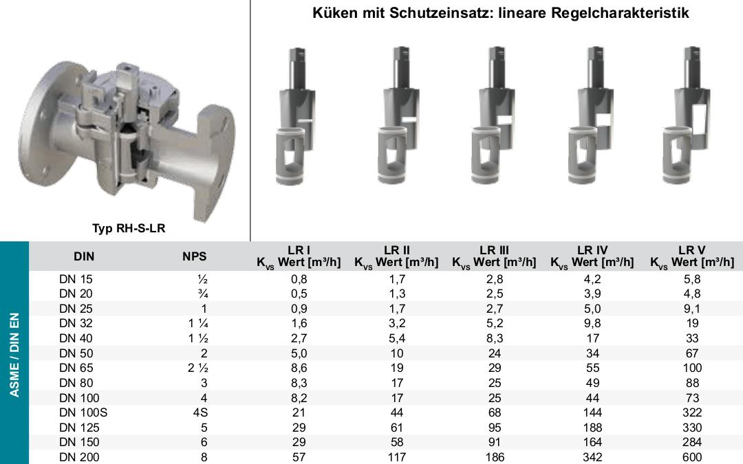 Produkt-Regelhahn-RH-S-Schutzeinsatz_linear
