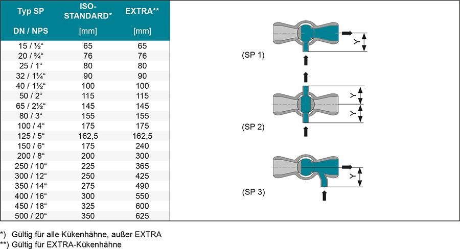 Techn-Daten-DE-Spuelhahn-SP