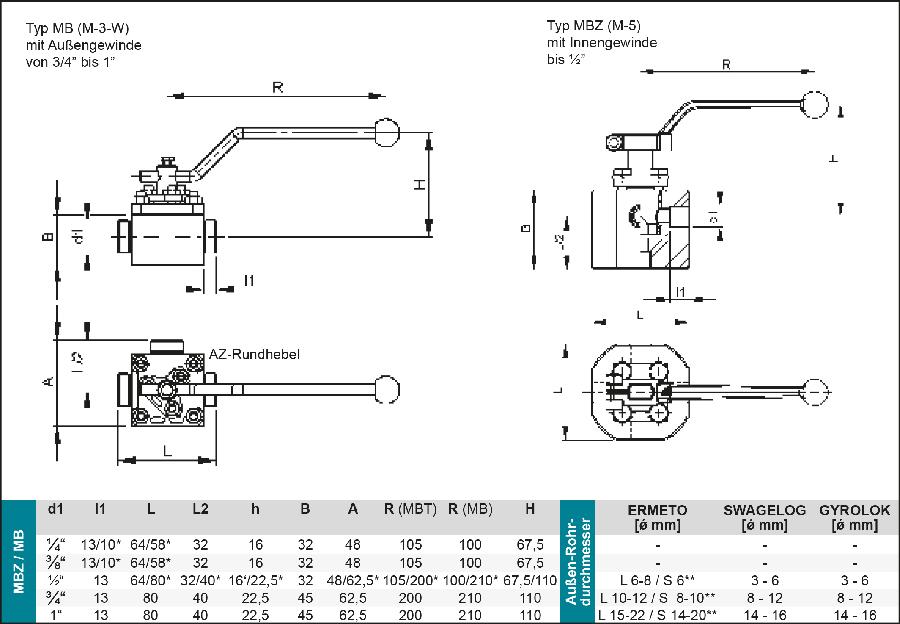 Techn-Daten-Muffenhahn-MGZ-MBZ-MB-WA-2