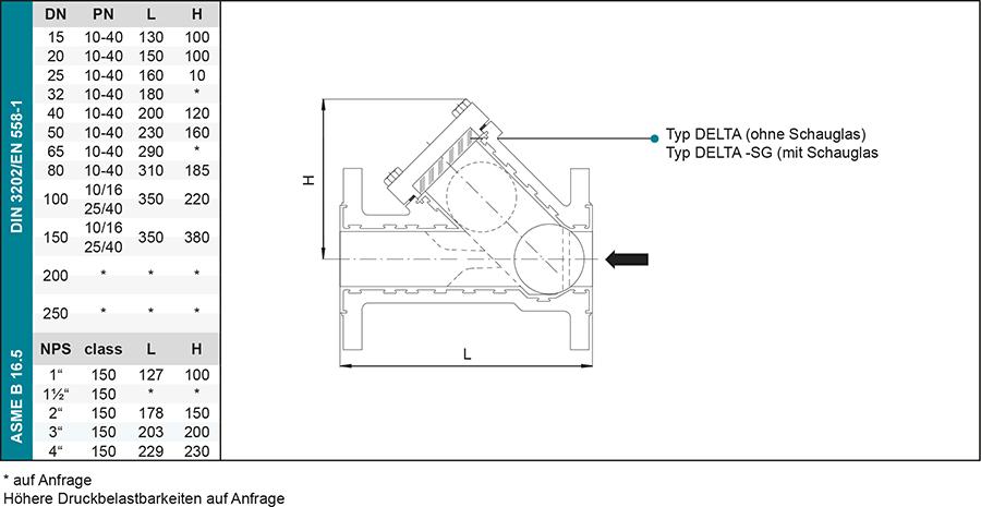 Techn-Daten_DELTA-SG