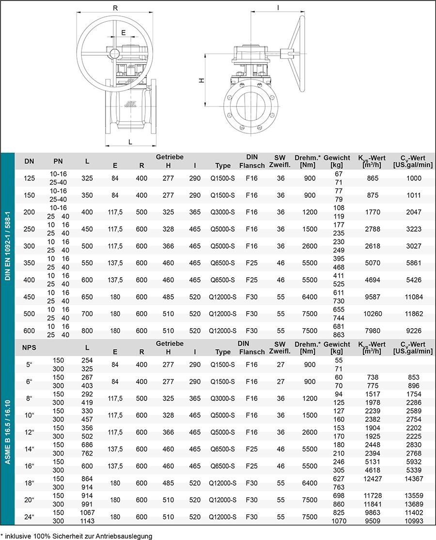 Techn-Daten_F2FSN-getriebe-DE