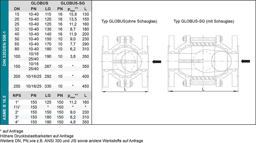 Techn-Daten_GLOBUS