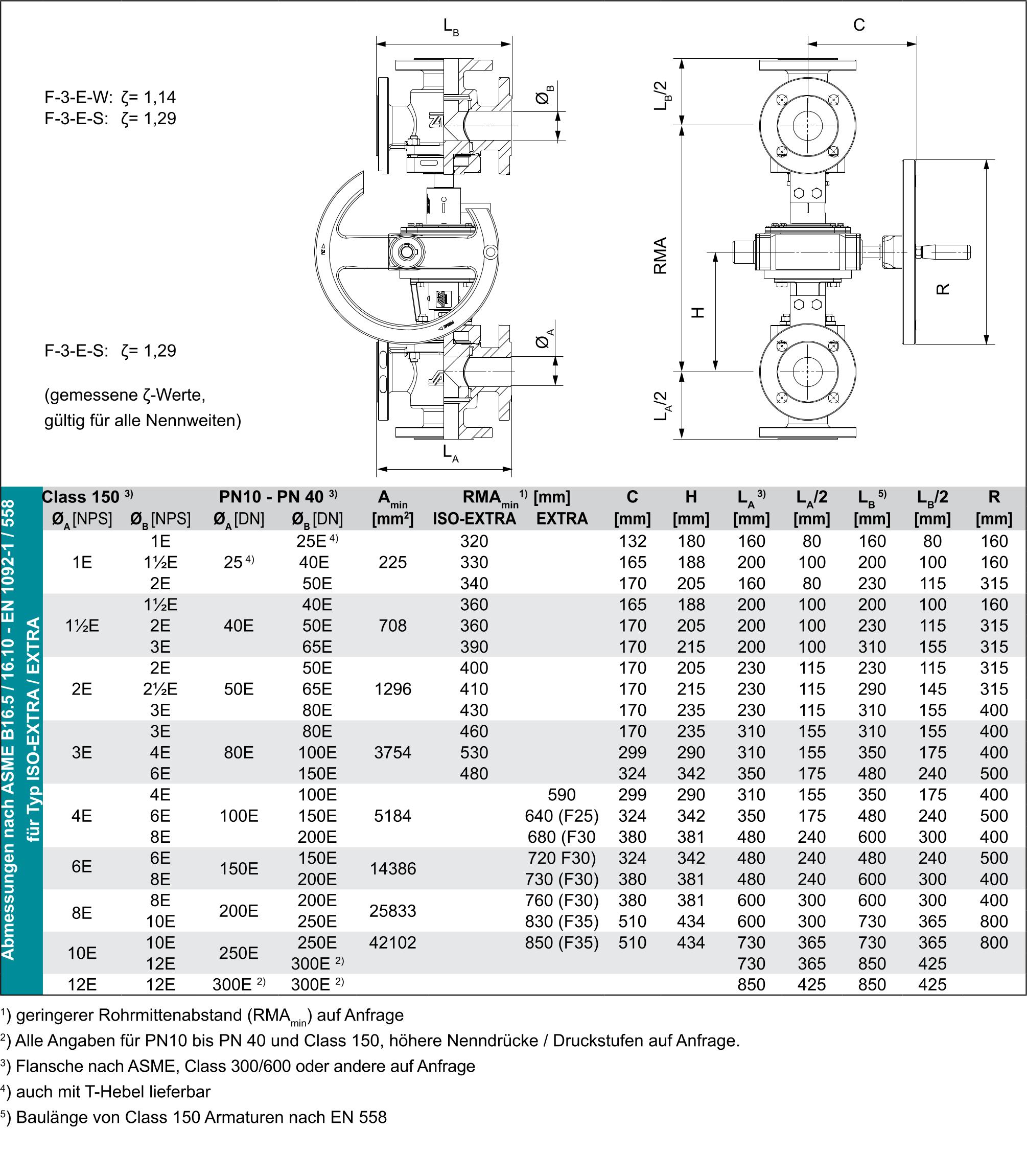 Techn-Daten_SAVA-DE