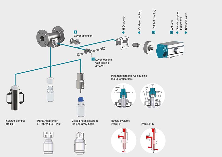 Hand-Auto-GB-Contiflow