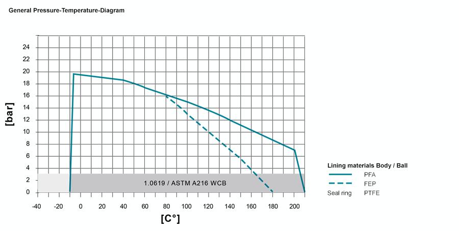 PT-Diagramm-2015-3-kugel