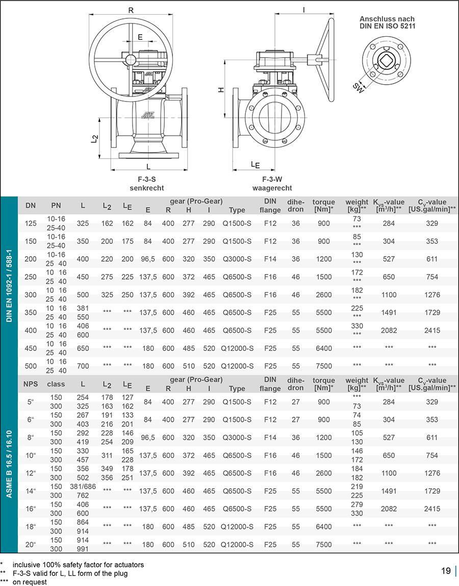 Techn-Daten-GB-F3-2