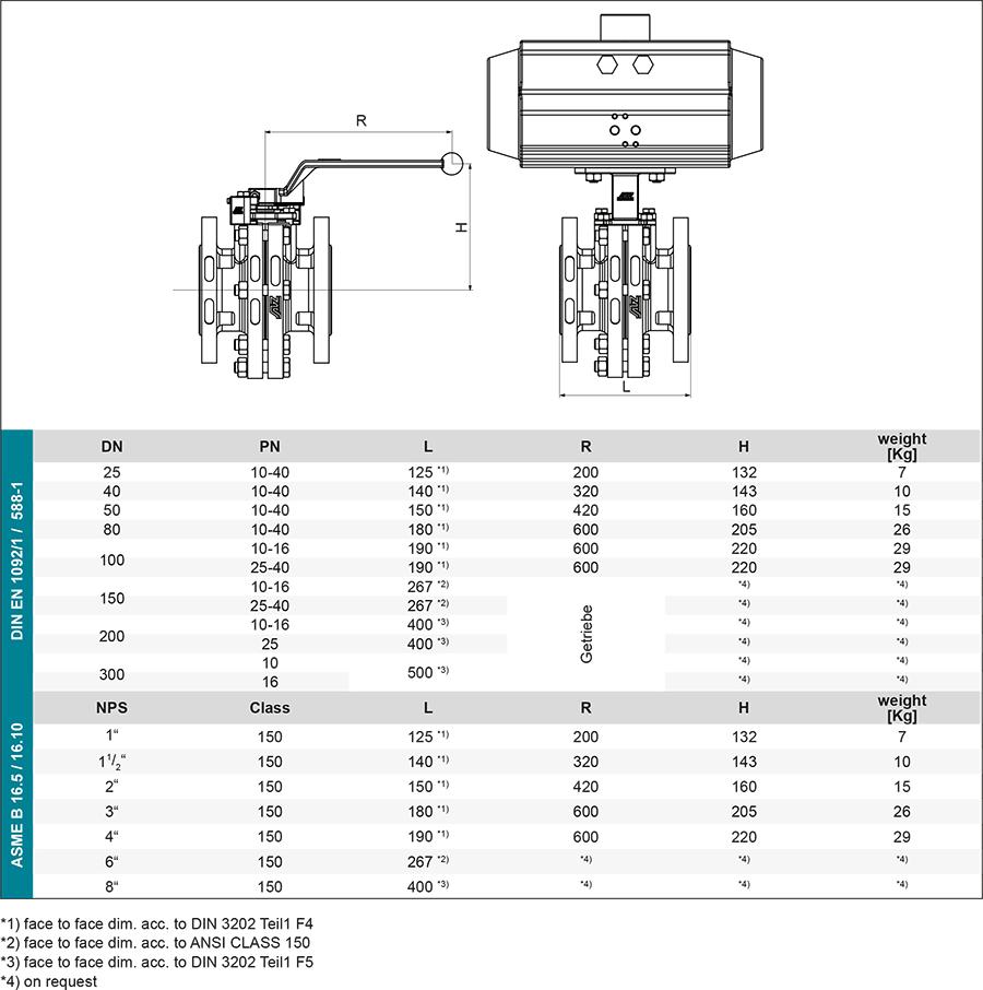 Techn-Daten_GB_Neoval