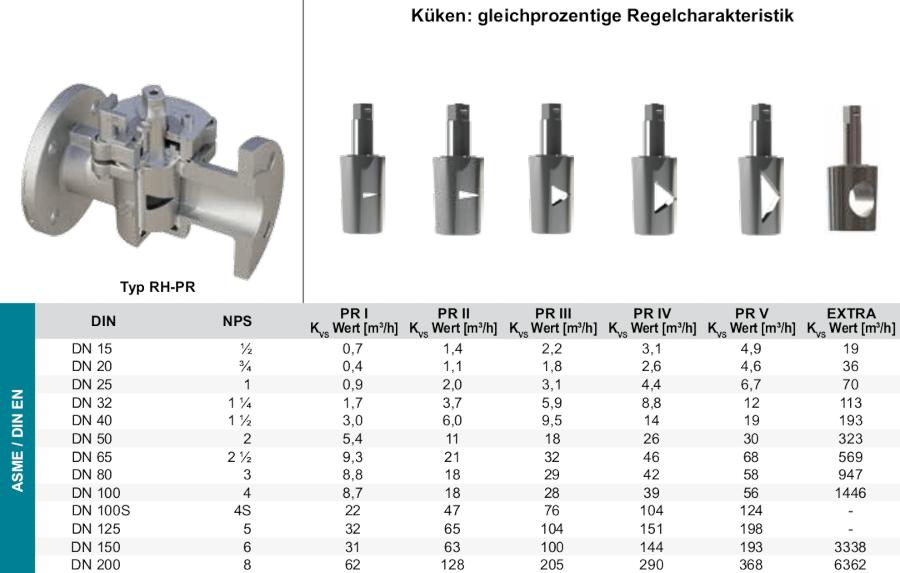 Produkt-Regelhahn-RH_gleichprozentig